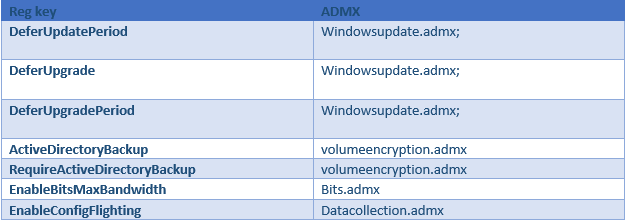 SCCM – Office 2016 updates install , but Windows 10 OS ones